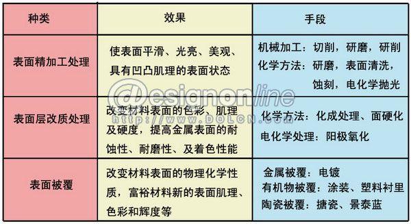 表面处理工艺在产品设计中的应用<br /> --5大创意材料之金属表面处理工艺在产品设计中的应用-- 麦燕来 (北京理工大学设计艺术学院)   对材料的认识是实现产品设计的前提和保证。早在1919年成立的包豪斯学校就十分重视材料